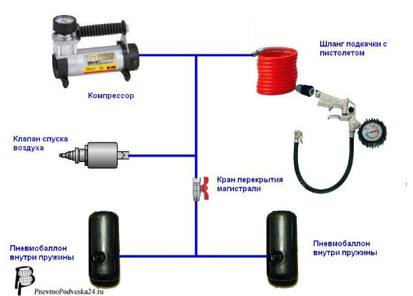 Система управления пневматическая акцент